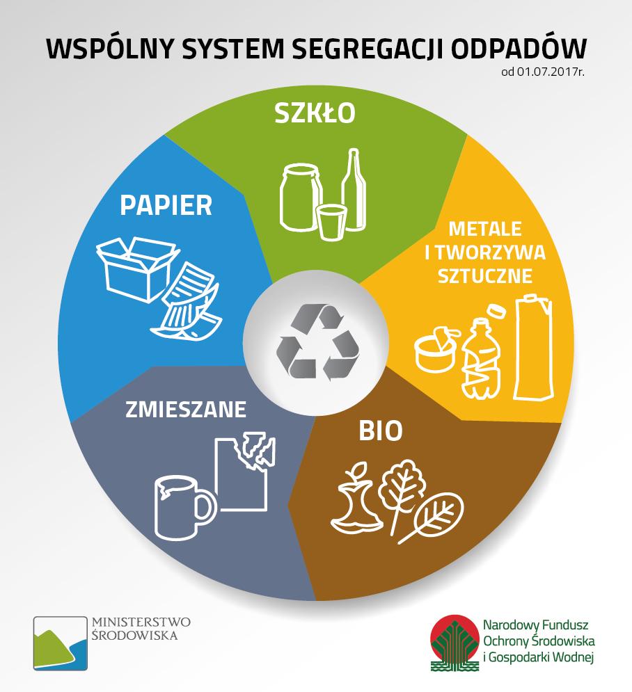 nowe frakcje odpadów